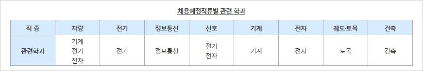 서울교통공사-관련학과.jpg