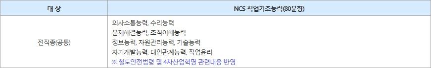 서울교통공사-필기시험ncs.jpg